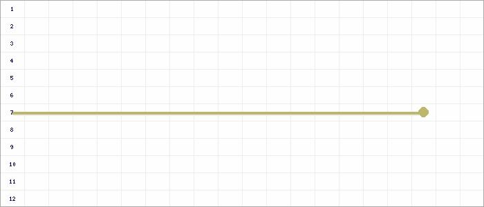 Tabellenverlauf, Fieberkurve der Mannschaft TSV Ippener in der Spielklasse Frauen Bezirksliga Weser-Ems Mitte Bezirk Weser-Ems Saison 13/14