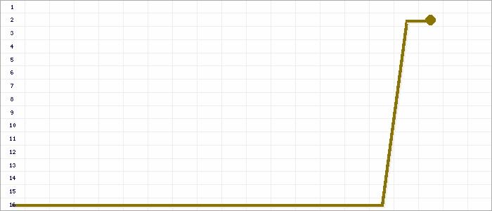 Tabellenverlauf, Fieberkurve der Mannschaft 1.CfR Pforzheim 2 in der Spielklasse Kreisliga Pforzheim Kreis Pforzheim Saison 14/15