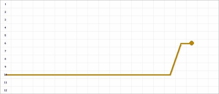Tabellenverlauf, Fieberkurve der Mannschaft SV Pulling in der Spielklasse 426 A-Klasse 6 FS Kreis Donau/Isar Saison 14/15