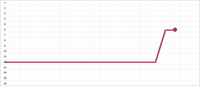 Tabellenverlauf, Fieberkurve der Mannschaft SG N�rnberg F�rth 1883 in der Spielklasse BZL Mittelfranken 1 Bezirk Mittelfranken Saison 14/15