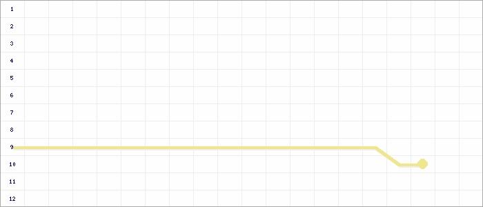 Tabellenverlauf, Fieberkurve der Mannschaft SV SW Huchem-Stammeln in der Spielklasse Frauen-Bezirksliga, Staffel 3 Bezirk Mittelrhein Saison 14/15