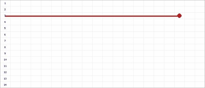 Tabellenverlauf, Fieberkurve der Mannschaft SVC Kastellaun in der Spielklasse Kreisliga B-S�d Hunsr�ck-Mosel Kreis Hunsr�ck/Mosel Saison 14/15
