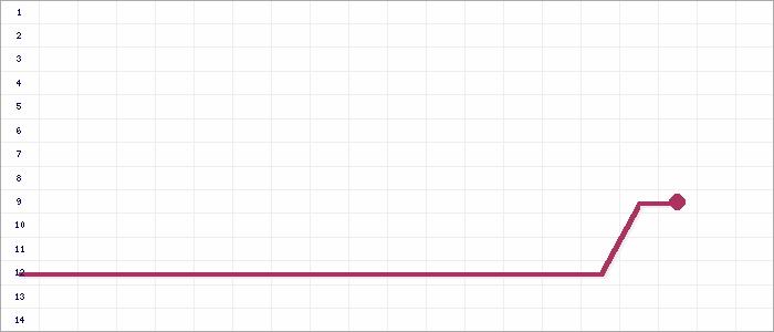 Tabellenverlauf, Fieberkurve der Mannschaft TSV 1864 Schlettau in der Spielklasse Sparkassen-Kreisliga Mitte Kreis Erzgebirge Saison 14/15