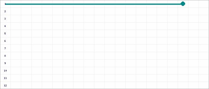Tabellenverlauf, Fieberkurve der Mannschaft TuS Bebitz 1927 in der Spielklasse 1. Kreisklasse Staffel 1 Kreis Salzland Saison 14/15