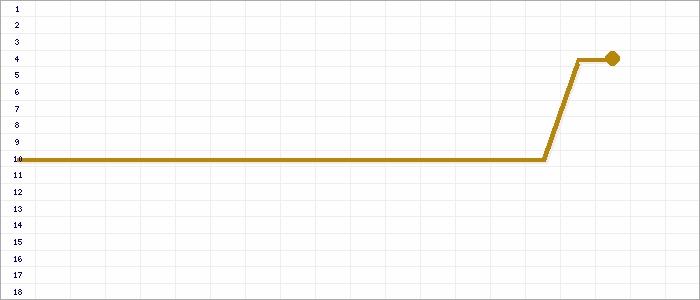 Tabellenverlauf, Fieberkurve der Mannschaft SpVg Brakel in der Spielklasse Bezirksliga Staffel   03 Bezirk Westfalen Saison 14/15