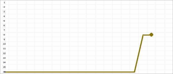 Tabellenverlauf, Fieberkurve der Mannschaft SV Brettheim in der Spielklasse Kreisliga A2 Bezirk Hohenlohe (KL) Saison 14/15