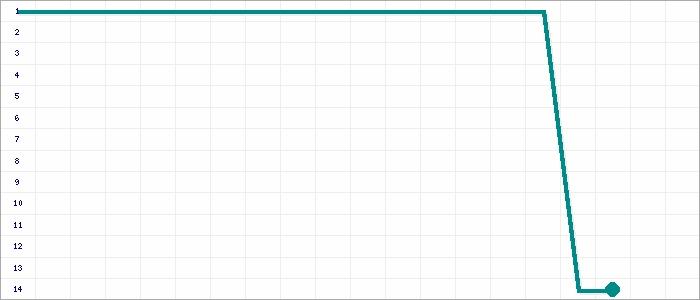 Tabellenverlauf, Fieberkurve der Mannschaft Sportfreunde D�ren in der Spielklasse Landesliga, Staffel 2 Mittelrhein Saison 15/16