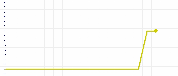 Tabellenverlauf, Fieberkurve der Mannschaft TuS Rheinland Dremmen in der Spielklasse Bezirksliga, Staffel 4 Bezirk Mittelrhein Saison 15/16