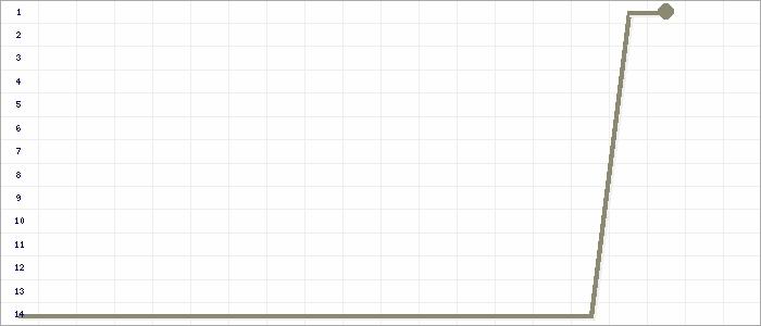 Tabellenverlauf, Fieberkurve der Mannschaft TSV Bischofsgr�n in der Spielklasse BT-A-Klasse 7 Kreis Bamberg/Bayreuth Saison 15/16