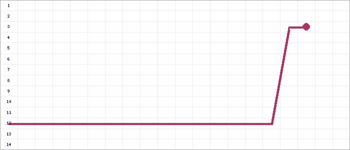Tabellenverlauf, Fieberkurve der Mannschaft SGV Pilgramsreuth in der Spielklasse AK-Nord 2 Kreis Hof/Marktredwitz Saison 15/16