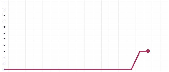 Tabellenverlauf, Fieberkurve der Mannschaft FC Gr�nbach in der Spielklasse 436 B-Klasse 6 ED Kreis Donau/Isar Saison 15/16