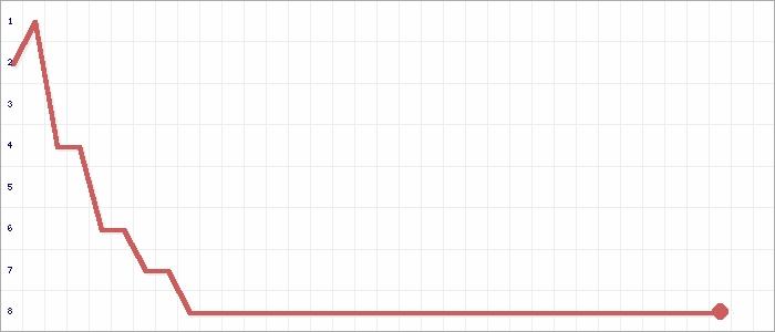 Tabellenverlauf, Fieberkurve der Mannschaft Halstenb.-Rell. in der Spielklasse FBZL West Bezirksebene Hamburg Saison 16/17