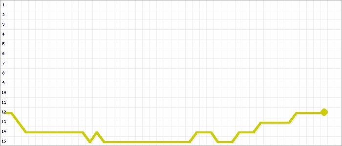 Tabellenverlauf, Fieberkurve der Mannschaft TuS Rheinland Dremmen in der Spielklasse Bezirksliga, Staffel 4 Bezirk Mittelrhein Saison 16/17