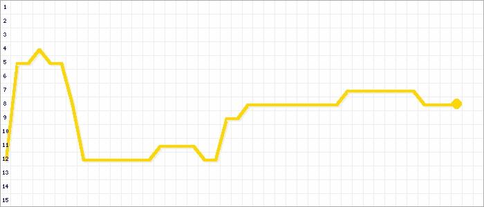 Tabellenverlauf, Fieberkurve der Mannschaft SV Brettheim in der Spielklasse Kreisliga A2 Bezirk Hohenlohe (KL) Saison 16/17