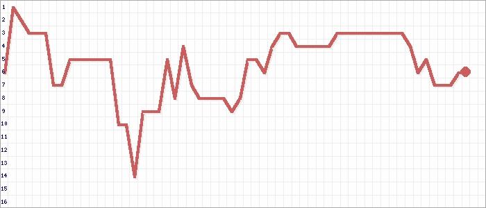 Tabellenverlauf, Fieberkurve der Mannschaft SC Unterzeil-Reichenhofen in der Spielklasse Bezirksliga Bodensee Bezirk Bodensee Saison 16/17