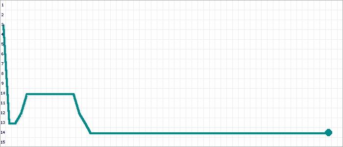 Tabellenverlauf, Fieberkurve der Mannschaft Teutonia 10 3 in der Spielklasse Kreisliga 2 Kreisebene Hamburg Saison 16/17