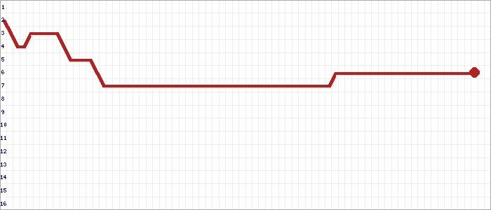 Tabellenverlauf, Fieberkurve der Mannschaft Blau-Weiß 96 2 in der Spielklasse Kreisliga 7 Kreisebene Hamburg Saison 17/18