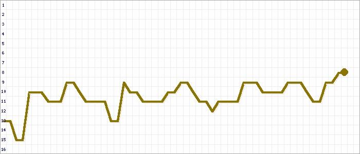Tabellenverlauf, Fieberkurve der Mannschaft TuS Rheinland Dremmen in der Spielklasse Bezirksliga, Staffel 4 Bezirk Mittelrhein Saison 17/18