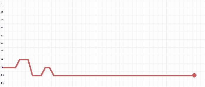 Tabellenverlauf, Fieberkurve der Mannschaft Altona 93 in der Spielklasse FBZL Ost Bezirksebene Hamburg Saison 17/18