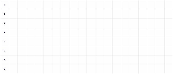 Tabellenverlauf, Fieberkurve der Mannschaft GW Eimsbüttel in der Spielklasse FBZL West Bezirksebene Hamburg Saison 17/18