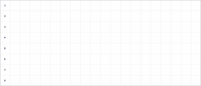 Tabellenverlauf, Fieberkurve der Mannschaft Bramfeld in der Spielklasse FBZL West Bezirksebene Hamburg Saison 17/18