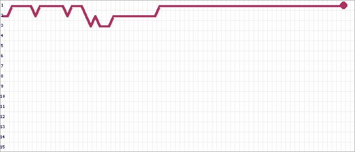 Tabellenverlauf, Fieberkurve der Mannschaft St. Pauli 4 in der Spielklasse Bezirksliga Süd Bezirksebene Hamburg Saison 17/18