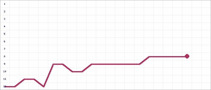 Tabellenverlauf, Fieberkurve der Mannschaft VS Limbach 90 Birkenhain in der Spielklasse Sparkassenliga Kreisunion Herbstrunde Kreis Dresden Saison 17/18