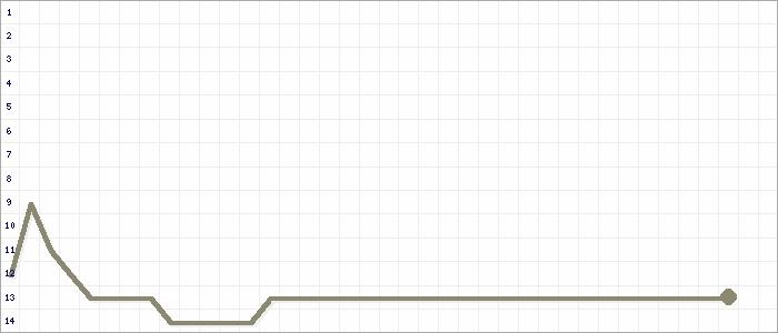 Tabellenverlauf, Fieberkurve der Mannschaft TuS Elsig in der Spielklasse Kreisliga B 1 Kreis Euskirchen Saison 17/18
