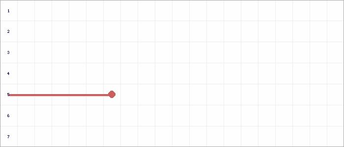 Tabellenverlauf, Fieberkurve der Mannschaft Spvg BBT 2 in der Spielklasse C-Jun. Leistungsst. 15 Kreis Rhein-Erft Saison 18/19