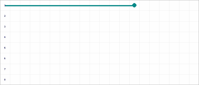 Tabellenverlauf, Fieberkurve der Mannschaft SG Jheringsfehn/Stikelkamp/Neermoor in der Spielklasse Ostfrieslandliga I Kreis Ostfriesland Saison 18/19