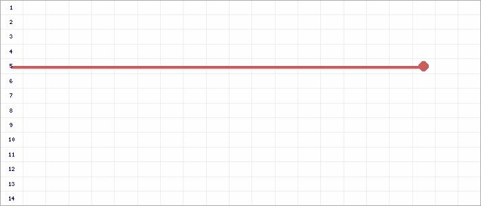 Tabellenverlauf, Fieberkurve der Mannschaft Holstein Kiel 2 in der Spielklasse B-Junioren Regionalliga Nord Deutschland Saison 18/19