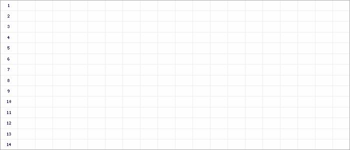 Tabellenverlauf, Fieberkurve der Mannschaft Union 03 in der Spielklasse Bezirksliga West Bezirksebene Hamburg Saison 18/19