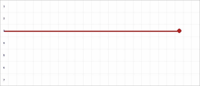 Tabellenverlauf, Fieberkurve der Mannschaft Niendorf in der Spielklasse FBZL West Bezirksebene Hamburg Saison 18/19