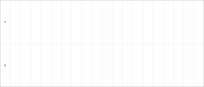 Tabellenverlauf, Fieberkurve der Mannschaft UH-Adler in der Spielklasse FSK 02 Herbst Kreisebene Hamburg Saison 18/19