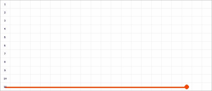 Tabellenverlauf, Fieberkurve der Mannschaft VS Limbach 90 Birkenhain in der Spielklasse Sparkassenliga Kreisunion Kreis Dresden Saison 18/19
