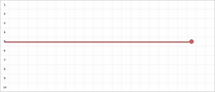 Tabellenverlauf, Fieberkurve der Mannschaft JSG Ostfriesland Mitte 3 in der Spielklasse Ostfrieslandklasse  St.3 Kreis Ostfriesland Saison 18/19