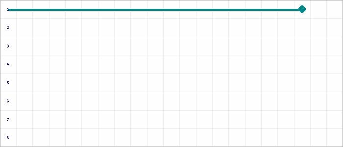 Tabellenverlauf, Fieberkurve der Mannschaft FSV Raßnitz in der Spielklasse 1. Kreisklasse Staffel 2 Kreis Saalekreis Saison 18/19