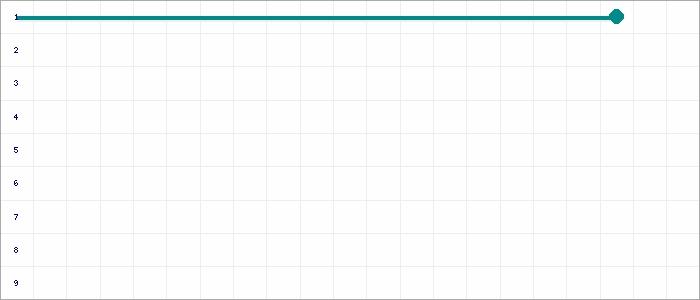 Tabellenverlauf, Fieberkurve der Mannschaft FC Basbeck-Osten U10 in der Spielklasse E - Junioren U10 KK Nord Kreis Cuxhaven Saison 18/19