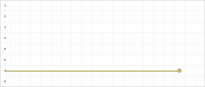 Tabellenverlauf, Fieberkurve der Mannschaft JSG Rindern / Donsbrüggen 2 in der Spielklasse HR Staffel Nord 5 Kreis Kleve-Geldern Saison 19/20