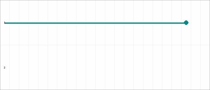 Tabellenverlauf, Fieberkurve der Mannschaft ASV Ihlpohl BM in der Spielklasse B-Juniorinnen Bezirk Lüneburg Bezirksliga St.3 Bezirk Lüneburg Saison 19/20