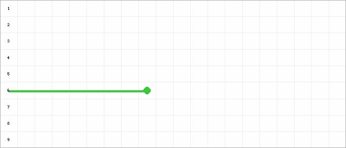 Tabellenverlauf, Fieberkurve der Mannschaft SG Rindern/Donsbrüggen in der Spielklasse D-Junioren-Leistungsklasse-Rückrunde Kreis Kleve-Geldern Saison 19/20