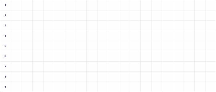 Tabellenverlauf, Fieberkurve der Mannschaft SGE Bedburg-Hau 05 in der Spielklasse D-Junioren-Leistungsklasse-Rückrunde Kreis Kleve-Geldern Saison 19/20