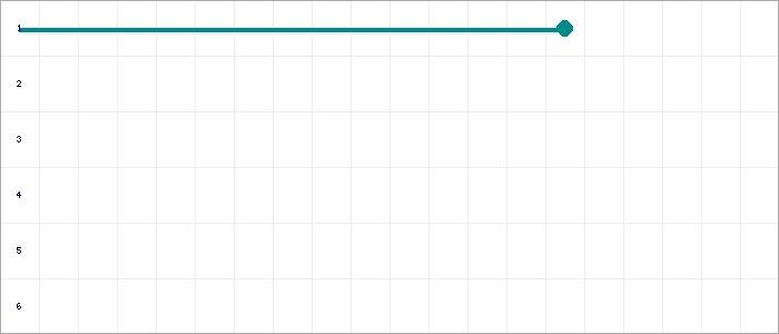 Tabellenverlauf, Fieberkurve der Mannschaft Bedburger BV 2 in der Spielklasse D-9er Leistungsst. 23 Frühjahr 20 Kreis Rhein-Erft Saison 19/20