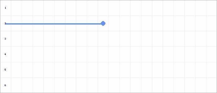 Tabellenverlauf, Fieberkurve der Mannschaft SG Elsdorf/Berrendorf/Heppendorf 2 in der Spielklasse D-9er Normalst. 28 Frühjahr 20 Kreis Rhein-Erft Saison 19/20