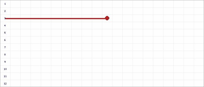 Tabellenverlauf, Fieberkurve der Mannschaft SGM FV SKV Ingersheim in der Spielklasse Bezirksstaffel Bezirk Enz/Murr Saison 19/20
