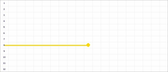 Tabellenverlauf, Fieberkurve der Mannschaft TSV Korntal in der Spielklasse Bezirksstaffel Bezirk Enz/Murr Saison 19/20