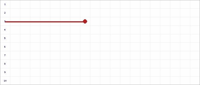 Tabellenverlauf, Fieberkurve der Mannschaft SGM TSG Steinheim in der Spielklasse Leistungsstaffel 2 Bezirk Enz/Murr (KL) Saison 19/20