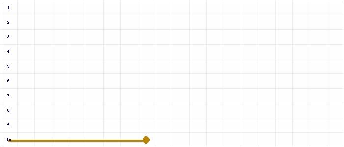 Tabellenverlauf, Fieberkurve der Mannschaft TV Pflugfelden in der Spielklasse Bezirksstaffel Bezirk Enz/Murr Saison 19/20