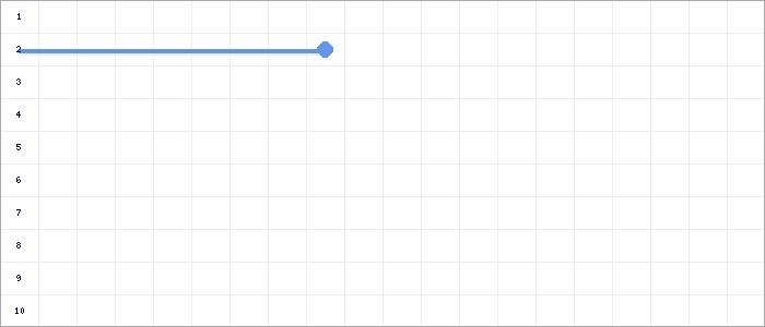 Tabellenverlauf, Fieberkurve der Mannschaft SGM TASV Hessigheim/FV SKV Ingersheim in der Spielklasse Bezirksstaffel Bezirk Enz/Murr Saison 19/20