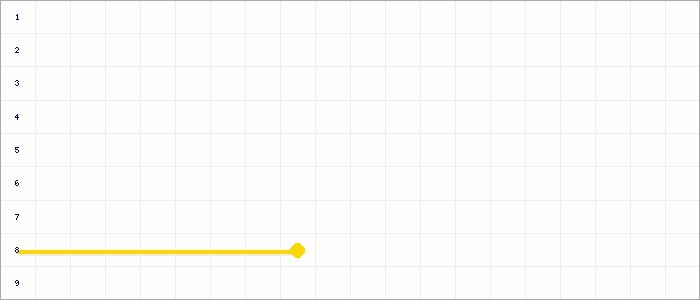 Tabellenverlauf, Fieberkurve der Mannschaft Skizunft Kornwestheim Nordhangexpress in der Spielklasse Kreisstaffel 1 Bezirk Enz/Murr (KL) Saison 19/20